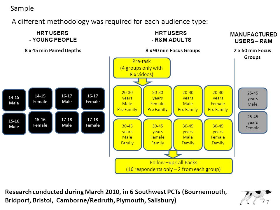 7 Sample Research conducted during March 2010, in 6 Southwest PCTs (Bournemouth, Bridport, Bristol, Camborne/Redruth, Plymouth, Salisbury) 14-15 Male 14-15 Female 15-16 Male 15-16 Female 16-17 Male 16-17 Female 17-18 Male 17-18 Female 20-30 years Male Pre Family 20-30 years Female Pre Family 20-30 years Male Pre Family 20-30 years Female Pre Family 30-45 years Male Family 30-45 years Female Family 30-45 years Male Family 30-45 years Female Family 25-45 years Male 25-45 years Female Pre-task (4 groups only with 8 x videos) Follow –up Call Backs (16 respondents only – 2 from each group) HRT USERS - YOUNG PEOPLE HRT USERS - R&M ADULTS MANUFACTURED USERS – R&M 8 x 45 min Paired Depths8 x 90 min Focus Groups2 x 60 min Focus Groups A different methodology was required for each audience type: