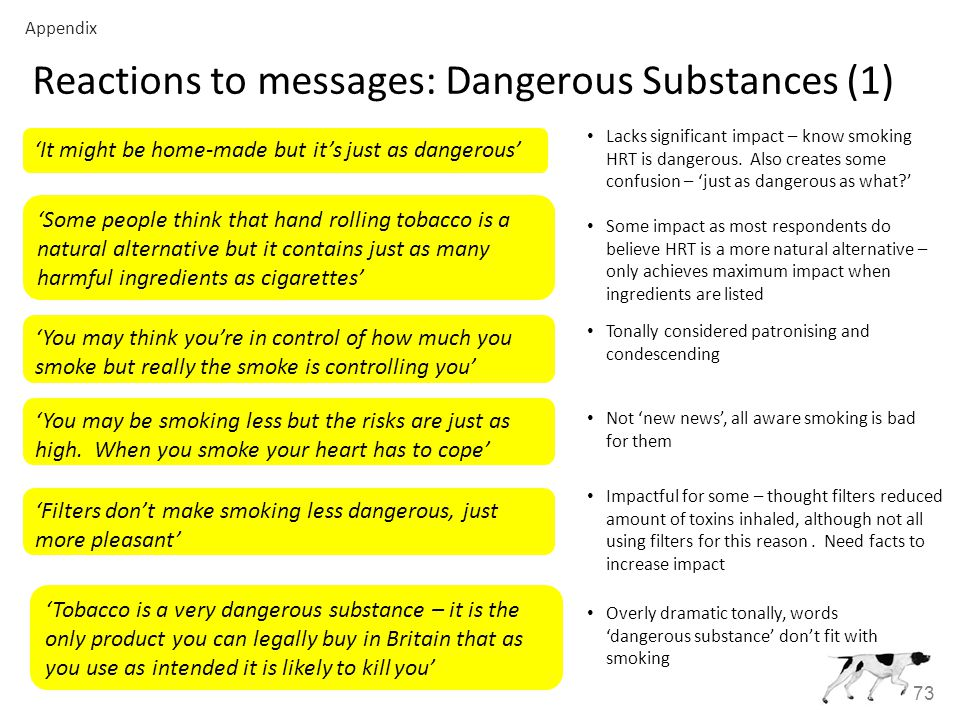73 Reactions to messages: Dangerous Substances (1) 'It might be home-made but it's just as dangerous' Lacks significant impact – know smoking HRT is dangerous.