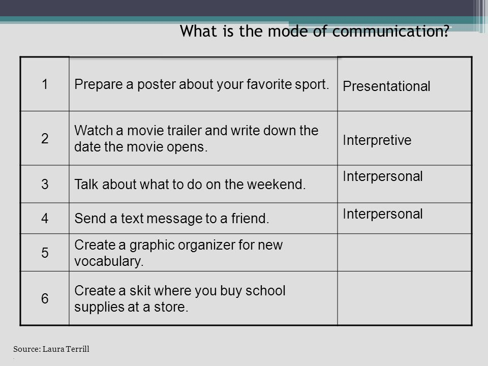 Source: Laura Terrill. What is the mode of communication.
