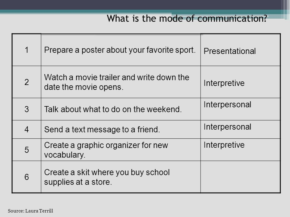 Source: Laura Terrill What is the mode of communication.