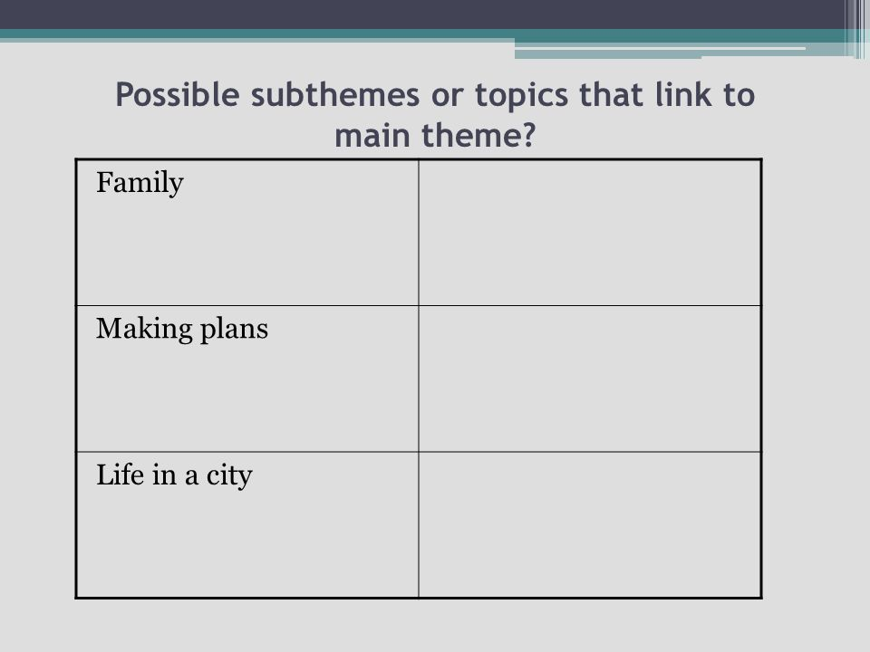 Possible subthemes or topics that link to main theme Family Making plans Life in a city