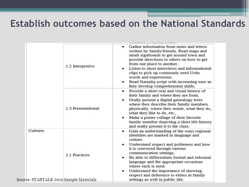 Establish outcomes based on the National Standards Source: STARTALK 2010 Sample Materials