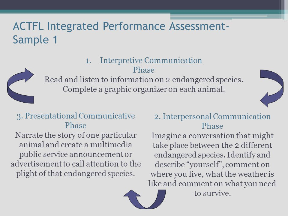 ACTFL Integrated Performance Assessment- Sample 1 1.Interpretive Communication Phase Read and listen to information on 2 endangered species.
