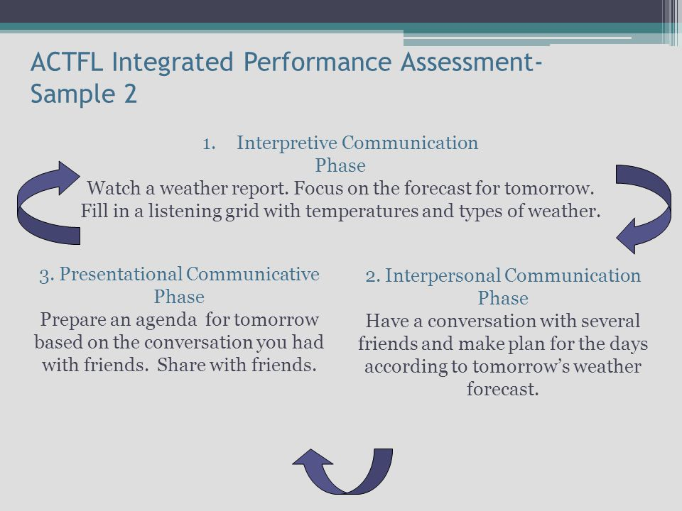 ACTFL Integrated Performance Assessment- Sample 2 1.Interpretive Communication Phase Watch a weather report.