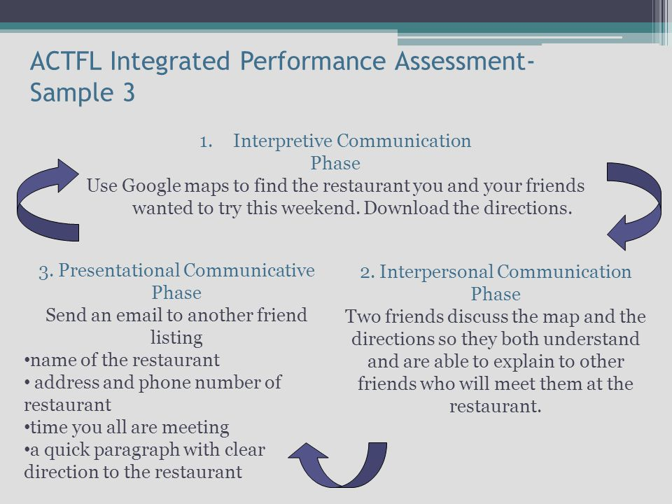 ACTFL Integrated Performance Assessment- Sample 3 1.Interpretive Communication Phase Use Google maps to find the restaurant you and your friends wanted to try this weekend.