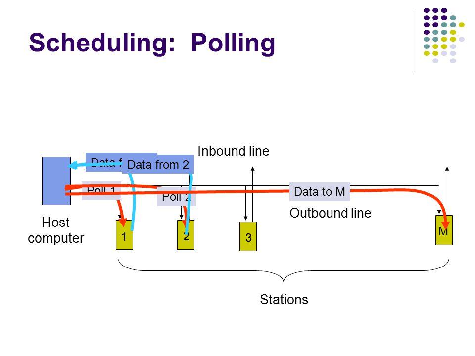 Channelization: Cellular uplink f 1 ; downlink f 2 uplink f 3 ; downlink f 4