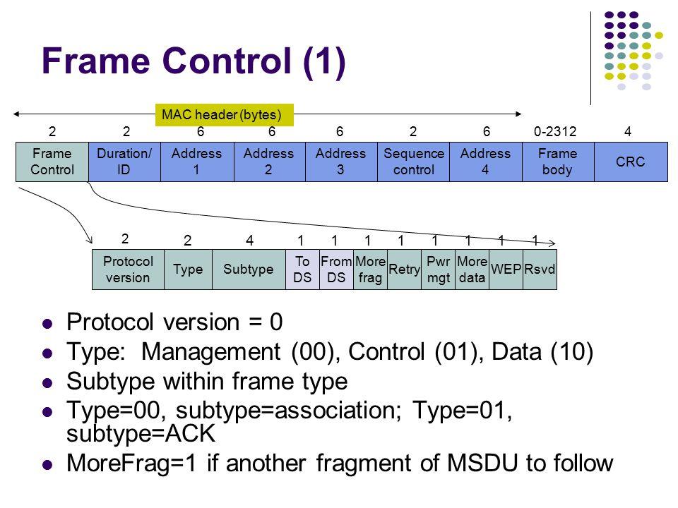 Address 2 Frame Control Duration/ ID Address 1 Address 3 Sequence control Address 4 Frame body CRC 22666260-23124 MAC header (bytes) Frame Structure MAC Header: 30 bytes Frame Body: 0-2312 bytes CRC: CCITT-32 4 bytes CRC over MAC header & frame body