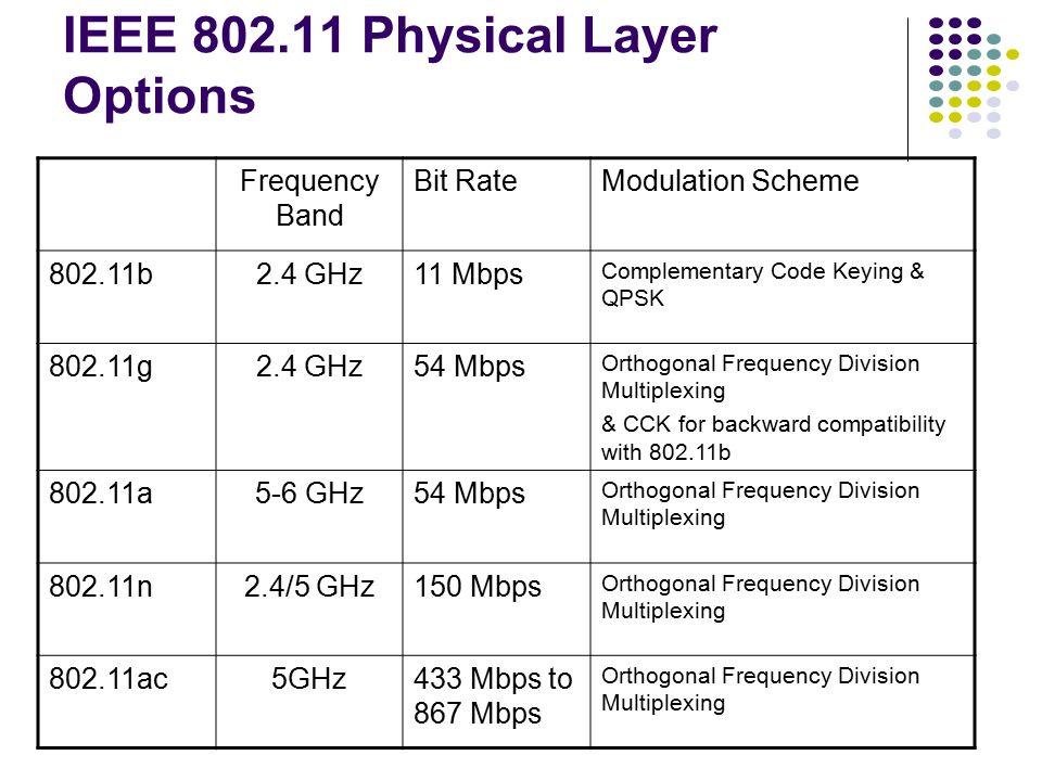 Physical layer LLC Physical layer convergence procedure Physical medium dependent MAC layer PLCP preamble LLC PDU MAC SDU MAC header CRC PLCP header PLCP PDU Physical Layers 802.11 designed to Support LLC Operate over many physical layers