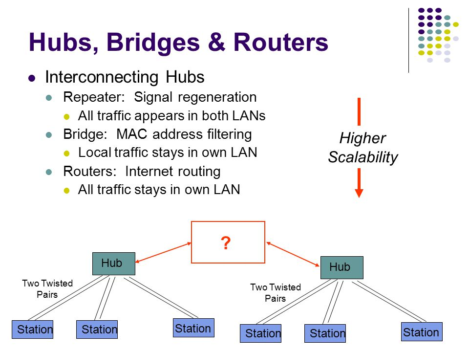 Hub Station Two Twisted Pairs Hubs, Bridges & Routers Hub: Active central element in a star topology Twisted Pair: inexpensive, easy to insall Simple