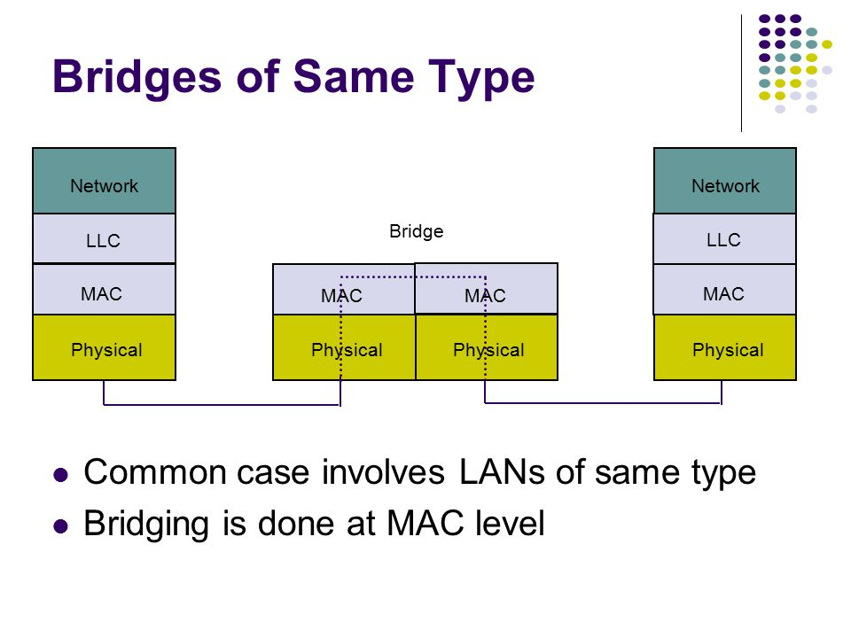 Operation at data link level implies capability to work with multiple network layers However, must deal with Difference in MAC formats Difference in d