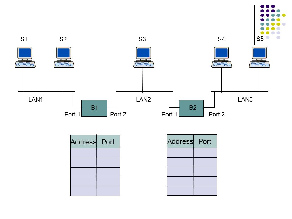 Interconnection of IEEE LANs with complete transparency Use table lookup, and discard frame, if source & destination in same LAN forward frame, if source & destination in different LAN use flooding, if destination unknown Use backward learning to build table observe source address of arriving LANs handle topology changes by removing old entries Transparent Bridges Bridge S1S2 S4 S3 S5 S6 LAN1 LAN2