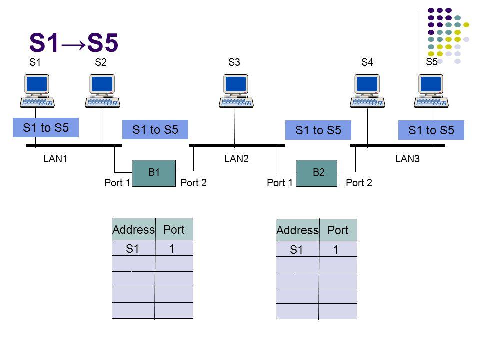 B1 S1S2 B2 S3S4 S5 Port 1Port 2Port 1Port 2 LAN1LAN2LAN3 Address Port