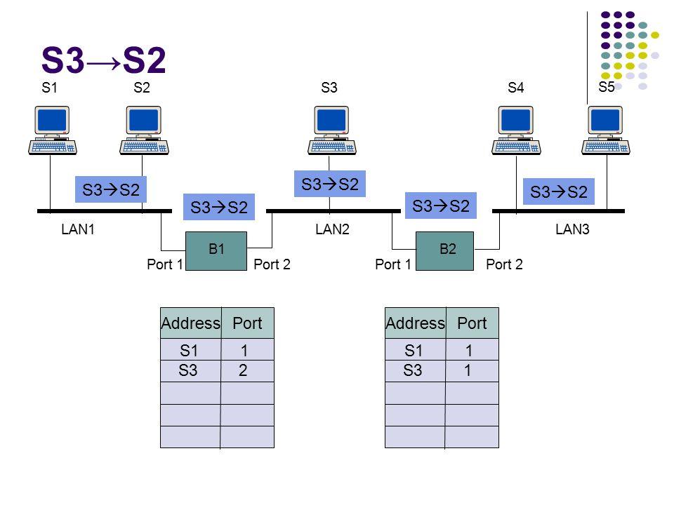 B1 S1S2 B2 S3S4 S5 Port 1Port 2Port 1Port 2 LAN1LAN2LAN3 Address Port S11 Address Port S11 S1→S5 S1 to S5