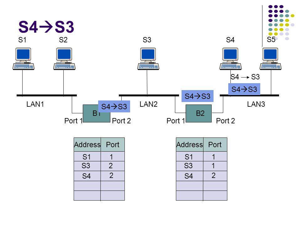 B1 S1S2 B2 S3S4 S5 Port 1Port 2Port 1Port 2 LAN1LAN2LAN3 Address Port S11 S31 Address Port S11 S32 S3→S2 S3  S2