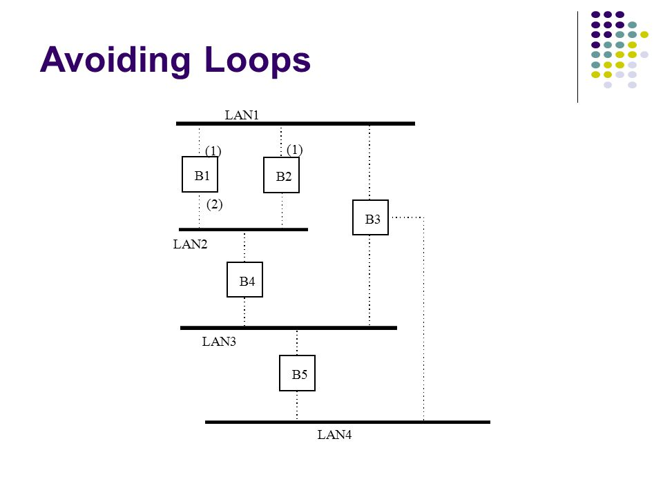 Adaptive Learning In a static network, tables eventually store all addresses & learning stops In practice, stations are added & moved all the time Int