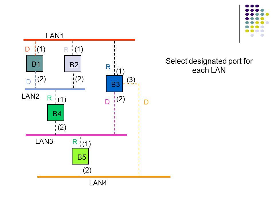 LAN1 LAN2 LAN3 B1 B2 B3 B4 B5 LAN4 (1) (2) (1) (2) (3) Root port selected for every bridge except root bridge R R R R