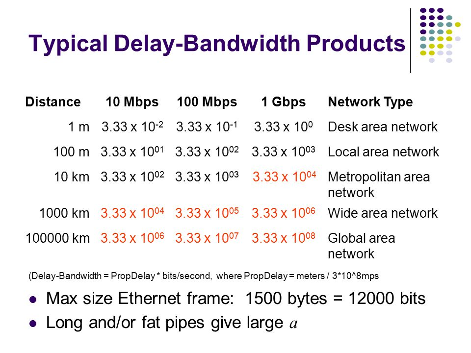 Typical MAC Efficiencies CSMA-CD (Ethernet) protocol: Token-ring network a ΄= latency of the ring (bits)/average frame length Two-Station Example: If
