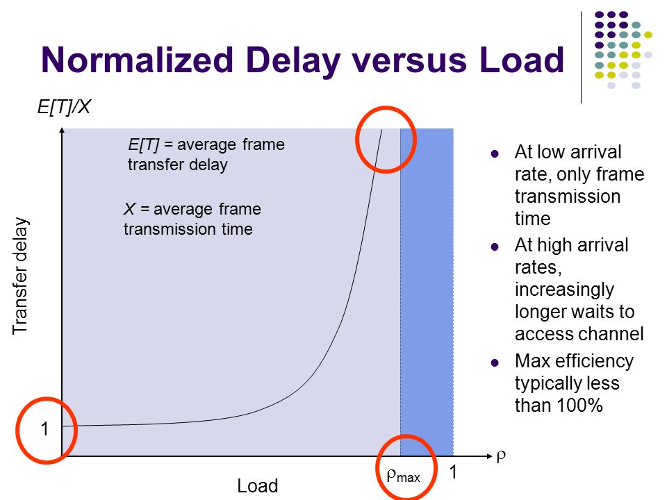 MAC Delay Performance Frame transfer delay From first bit of frame arrives at source MAC To last bit of frame delivered at destination MAC Throughput Actual transfer rate through the shared medium Measured in frames/sec or bits/sec Parameters R bits/sec & L bits/frame X=L/R seconds/frame frames/second average arrival rate Load  = X, rate at which work arrives Maximum throughput (@100% efficiency): R/L fr/sec