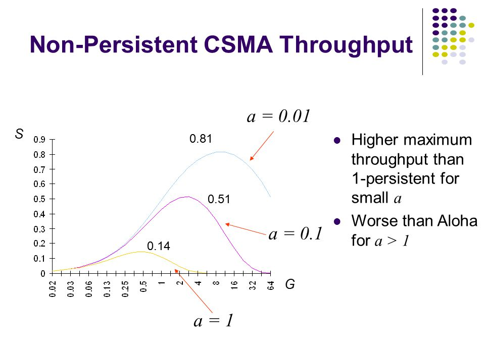 0.53 0.45 0.16 S G a  0.01 a = 0.1 a = 1 1-Persistent CSMA Throughput Better than Aloha & slotted Aloha for small a Worse than Aloha for a > 1