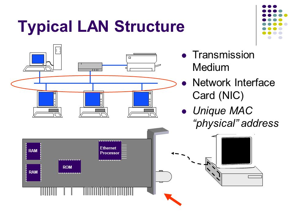 What is a LAN? Local area means: Private ownership freedom from regulatory constraints of WANs Short distance (~1km) between computers low cost very h