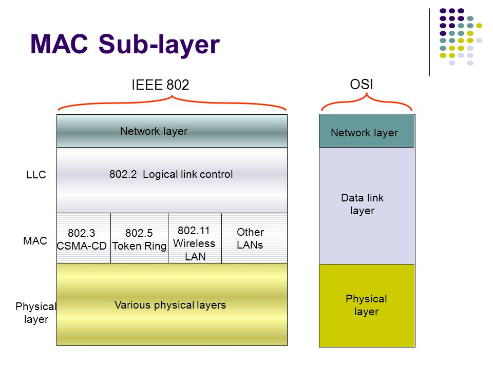 Medium Access Control Sublayer In IEEE 802.1, Data Link Layer divided into: 1.