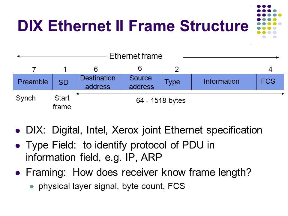 IEEE 802.3 MAC Frame Preamble SD Destination address Source address Length Information Pad FCS 71 6624 64 - 1518 bytes SynchStart frame 802.3 MAC Fram