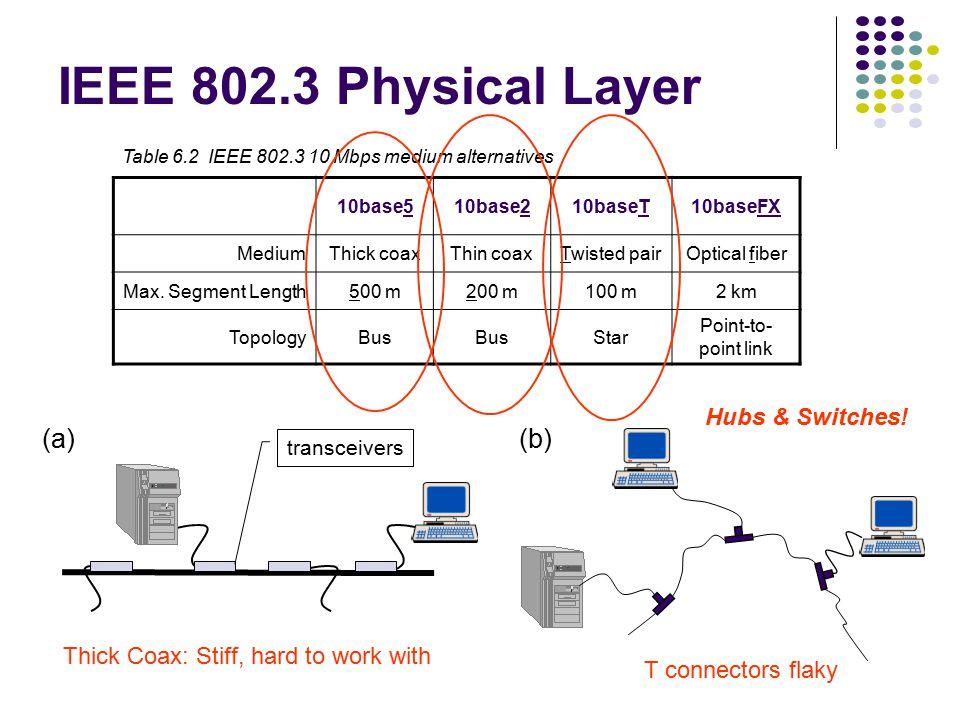 SubNetwork Address Protocol (SNAP) MAC Header FCS AA AA 03 LLC PDU 111 Information SNAP Header Type ORG SNAP PDU 3 2 IEEE standards assume LLC always