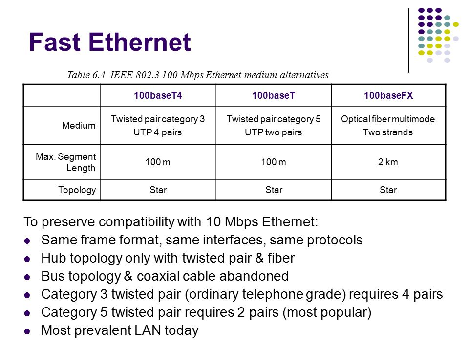 a =.01 a =.1 a =.2 Ethernet Scalability CSMA-CD maximum throughput depends on normalized delay-bandwidth product a =t prop /X x10 increase in bit rate = x10 decrease in X To keep a constant need to either: decrease t prop (distance) by x10; or increase frame length x10