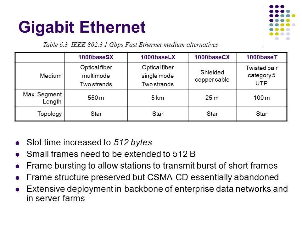 Fast Ethernet 100baseT4100baseT100baseFX Medium Twisted pair category 3 UTP 4 pairs Twisted pair category 5 UTP two pairs Optical fiber multimode Two strands Max.