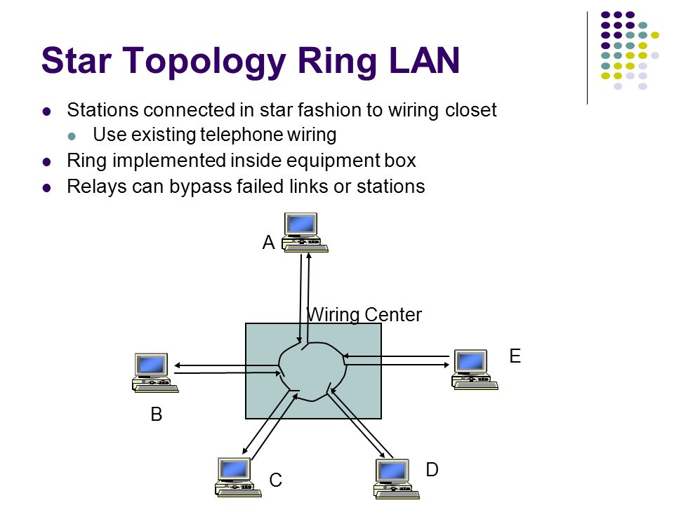 Methods of Token Reinsertion Ring latency: number of bits that can be simultaneously in transit on ring Multi-token operation Free token transmitted immediately after last bit of data frame Single-token operation Free token inserted after last bit of the busy token is received back Transmission time at least ring latency If frame is longer than ring latency, equivalent to multi-token operation Single-Frame operation Free token inserted after transmitting station has received last bit of its frame Equivalent to attaching trailer equal to ring latency Busy token Free token Frame Idle Fill