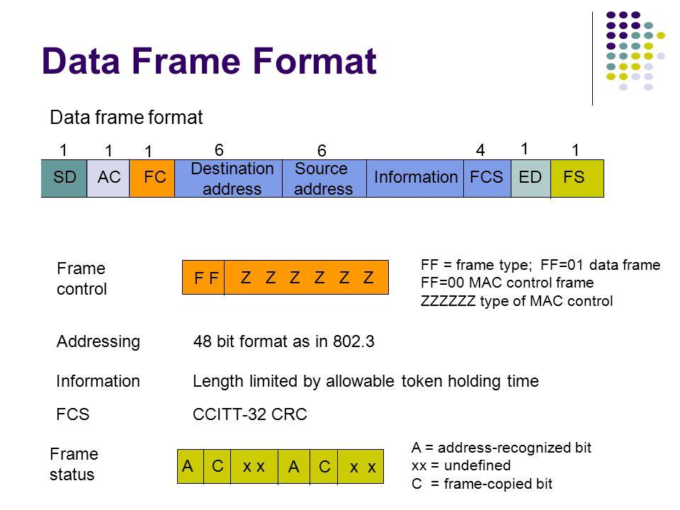 Token frame format SDFCAC Destination address Source address InformationFCS 14 ED 6 6 1 1 1 FS 1 Data frame format Token Frame Format SDACED P P PT M R R R Access control PPP=priority; T=token bit M=monitor bit; RRR=reservation T=0 token; T=1 data Starting delimiter J, K nondata symbols (line code) J begins as 0 but no transition K begins as 1 but no transition 00 J K 0 Ending delimiter I = intermediate-frame bit E = error-detection bit IE J K 1