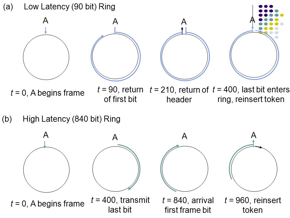 Ring Latency & Ring Reinsertion M stations b bit delay at each station B=2.5 bits (using Manchester coding) Ring Latency:  ' = d/ + Mb/R seconds  'R = dR/ + Mb bits Example Case 1: R=4 Mbps, M=20, 100 meter separation Latency = 20x100x4x10 6 /(2x10 8 )+20x2.5=90 bits Case 2: R=16 Mbps, M=80 Latency = 840 bits