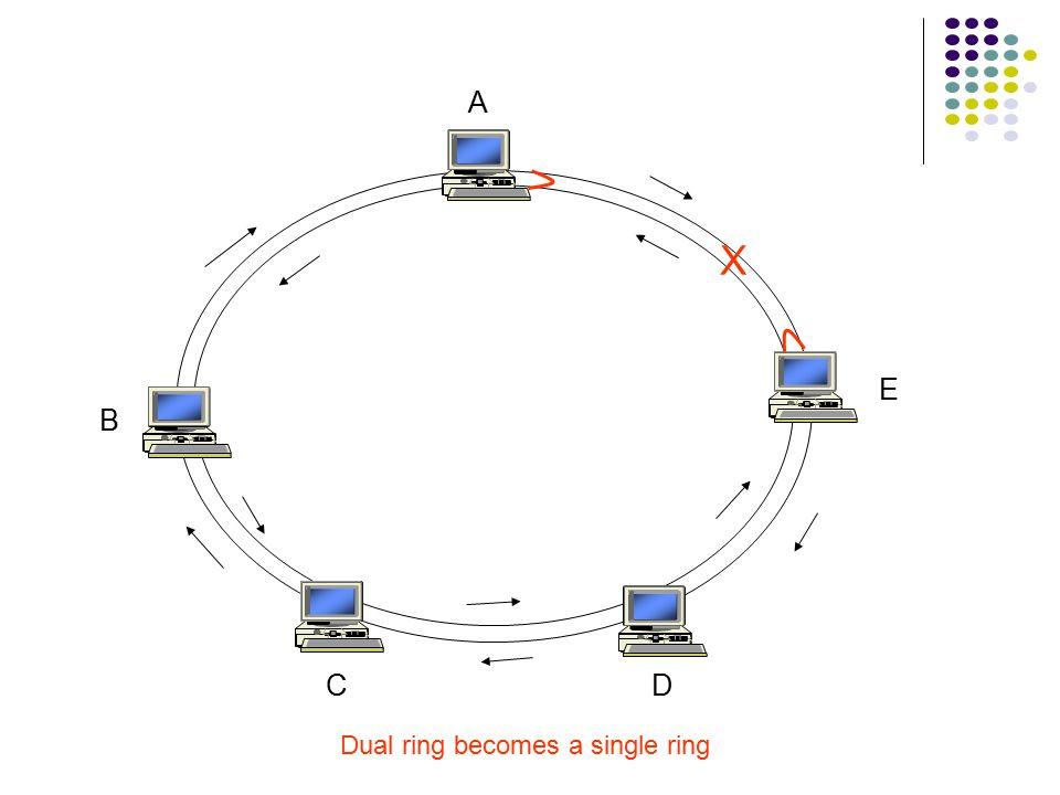 Fiber Distributed Data Interface (FDDI) Token ring protocol for LAN/MAN Counter-rotating dual ring topology 100 Mbps on optical fiber Up to 200 km dia