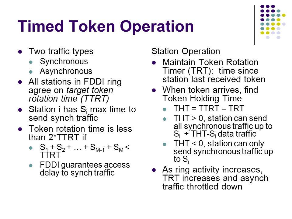 SD Destination Address Source Address Information FCS 84 ED FC 6 6 1 1 1 FS 1 PRE Preamble SDFC ED Token Frame Format PRE Frame control Data Frame For