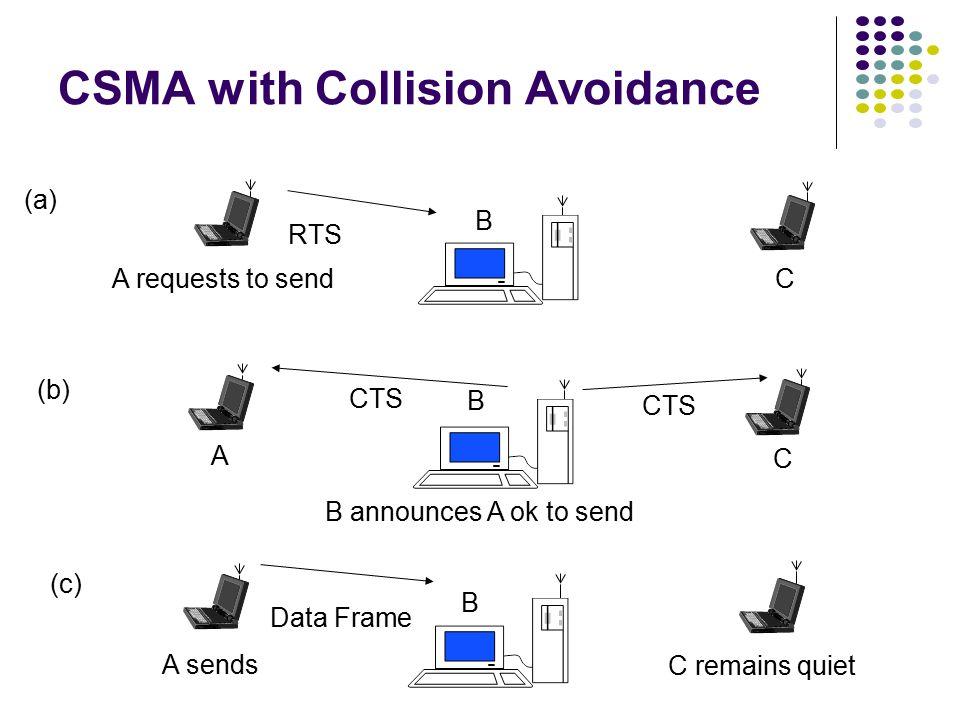 A transmits data frame (a) Data Frame A B C C transmits data frame & collides with A at B (b) C senses medium, station A is hidden from C Data Frame B C A Hidden Terminal Problem New MAC: CSMA with Collision Avoidance