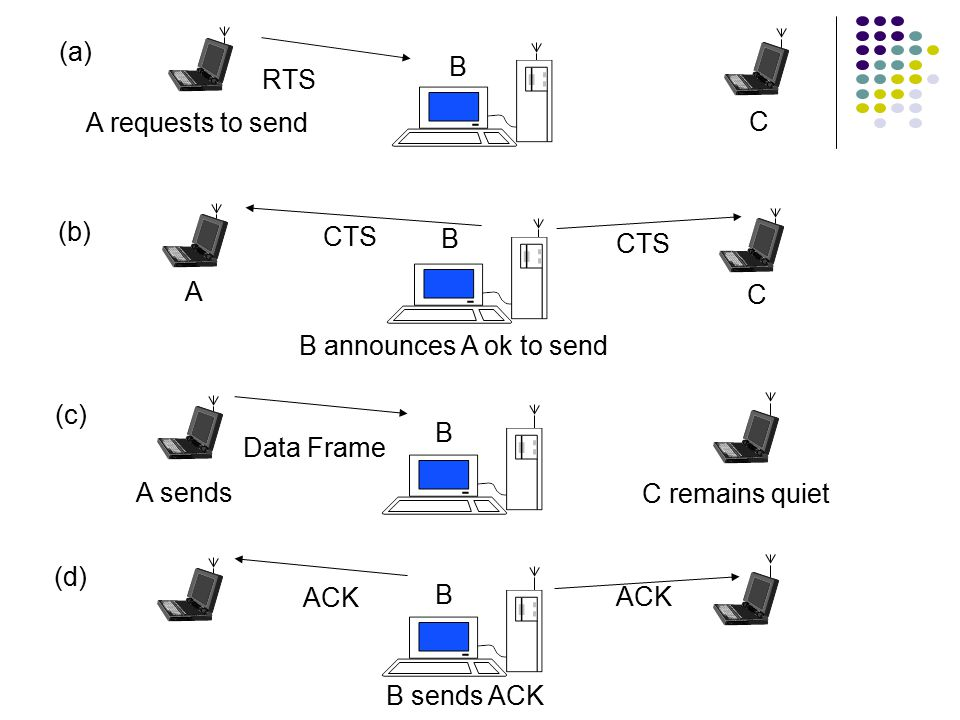 Contention & Backoff Behavior If channel is still idle after DIFS period, ready station can transmit an initial MPDU If channel becomes busy before DI