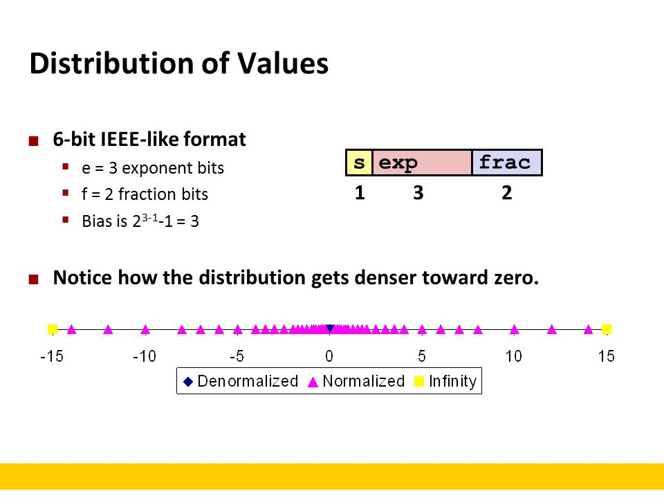 Distribution of Values 6-bit IEEE-like format  e = 3 exponent bits  f = 2 fraction bits  Bias is 2 3-1 -1 = 3 Notice how the distribution gets denser toward zero.