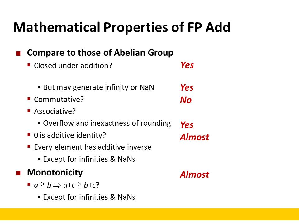 Mathematical Properties of FP Add Compare to those of Abelian Group  Closed under addition.