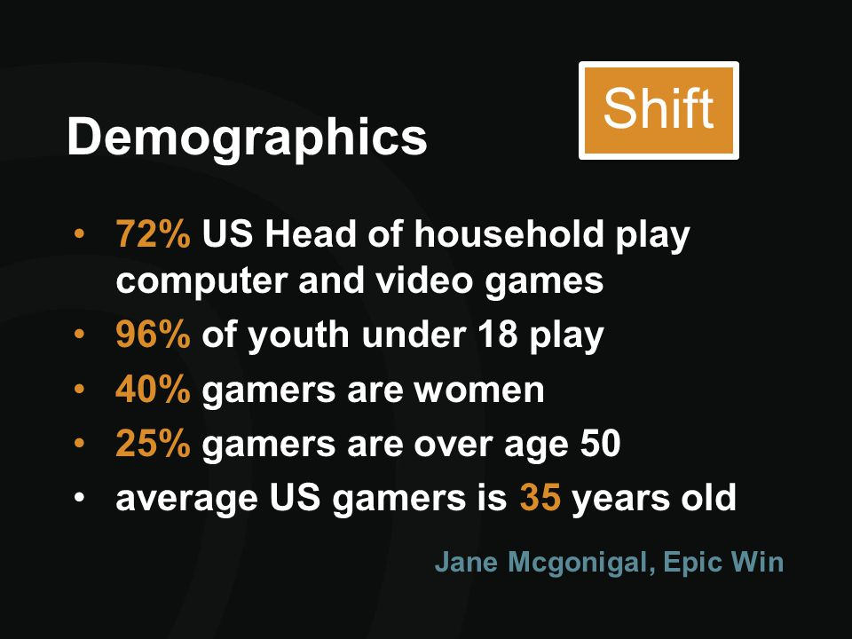 Demographics 72% US Head of household play computer and video games 96% of youth under 18 play 40% gamers are women 25% gamers are over age 50 average