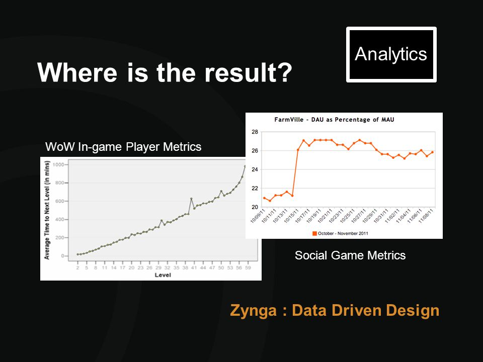 Where is the result? Analytics WoW In-game Player Metrics Social Game Metrics Zynga : Data Driven Design