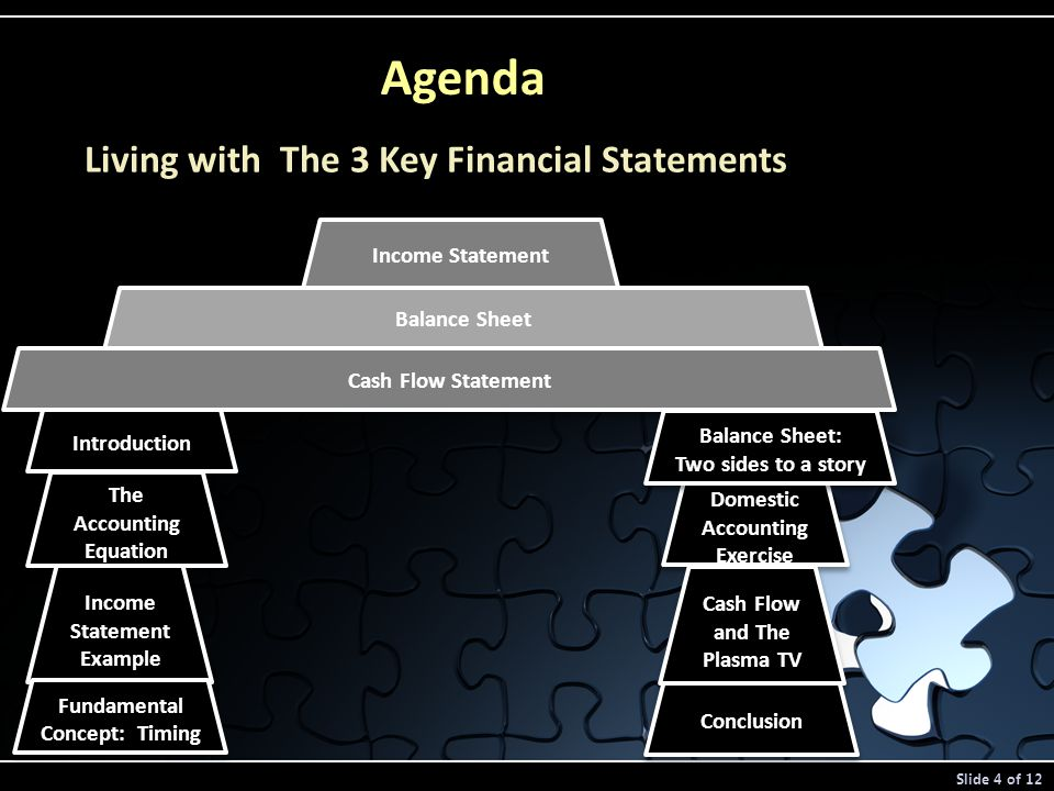 Agenda Living with The 3 Key Financial Statements Income Statement Balance Sheet Cash Flow Statement Introduction The Accounting Equation Income Statement Example Fundamental Concept: Timing Domestic Accounting Exercise Cash Flow and The Plasma TV Conclusion Balance Sheet: Two sides to a story Balance Sheet: Two sides to a story Slide 4 of 12