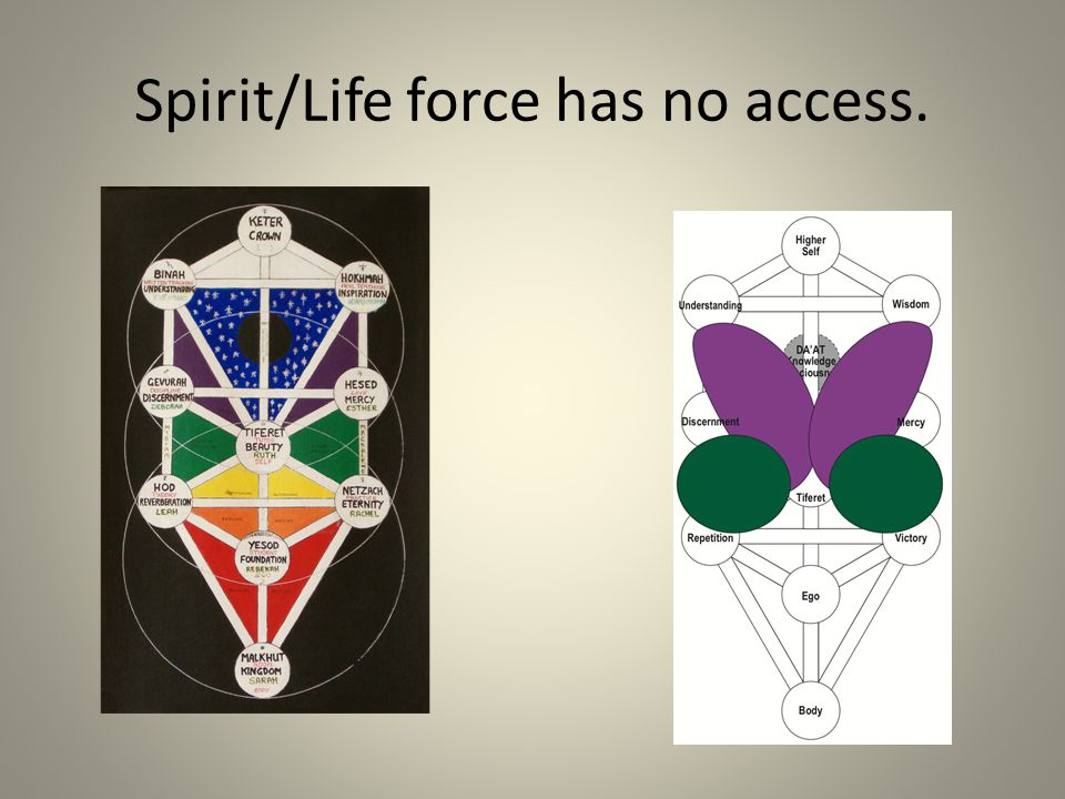 Spirit/Life force has no access.