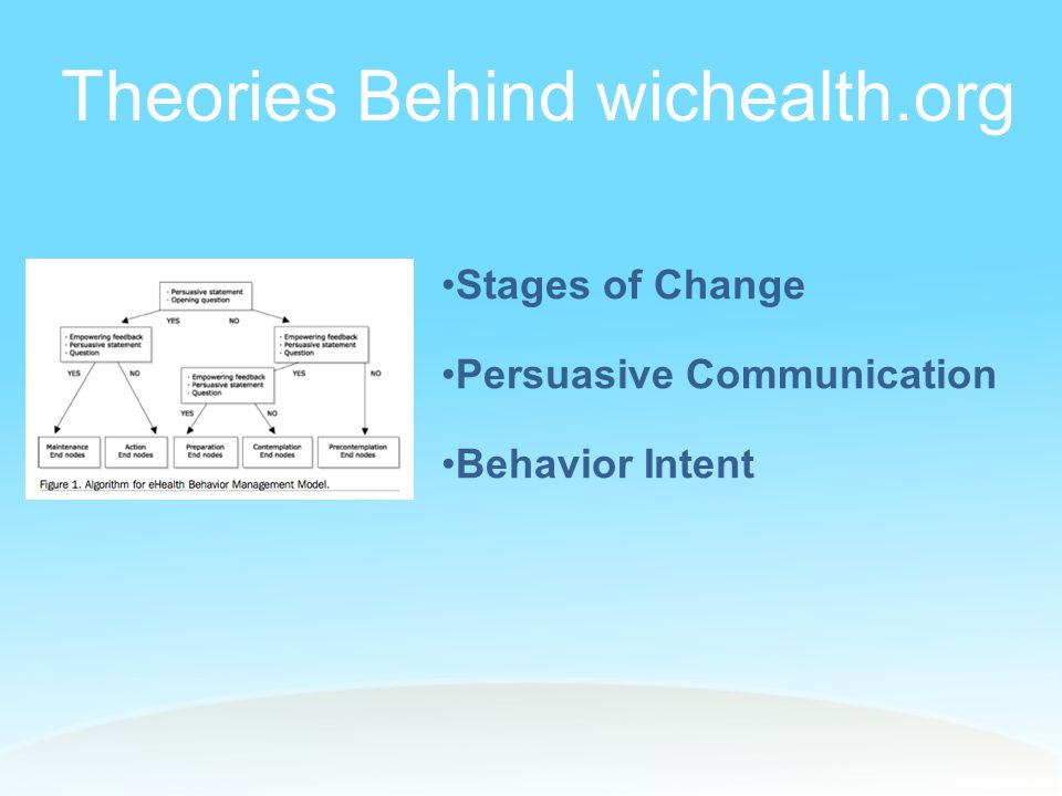 Stages of Change Model (SCM) Pre-Contemplation (PC) Not interested in changing; not aware of risks of the behavior Contemplation (C) Interested in changing Preparation (P) Ready to start taking steps to change the behavior Action (A) Has recently changed the behavior Maintenance (M) Has engaged in a healthy behavior for more than a few months