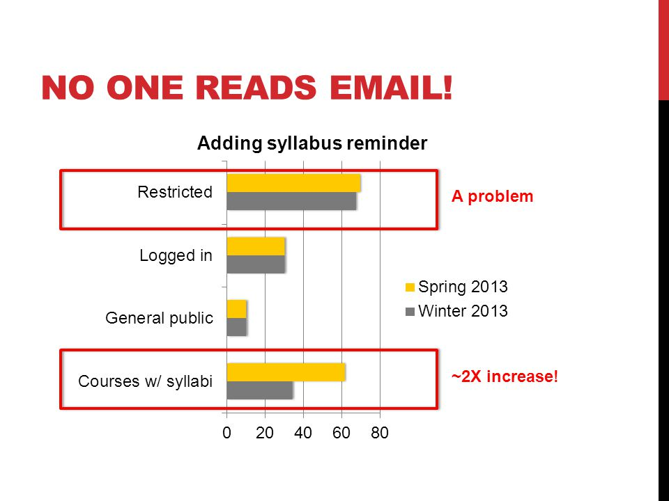 NO ONE READS EMAIL! Adding syllabus reminder ~2X increase! A problem