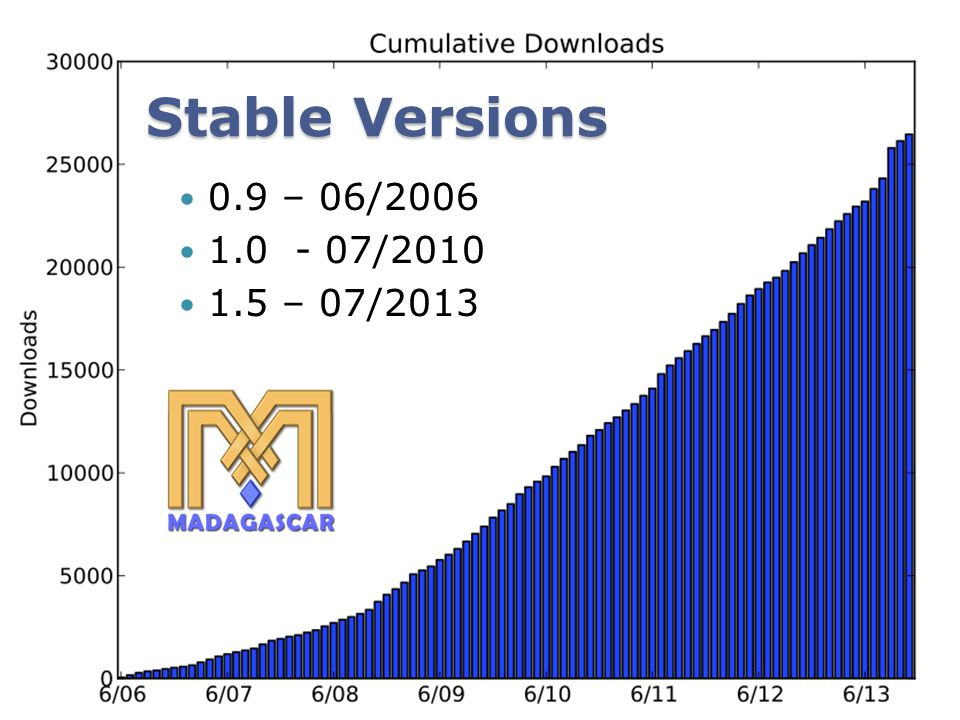 Stable Versions 0.9 – 06/2006 1.0 - 07/2010 1.5 – 07/2013