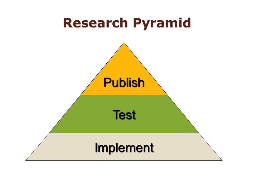 Implement TestPublish Research Pyramid