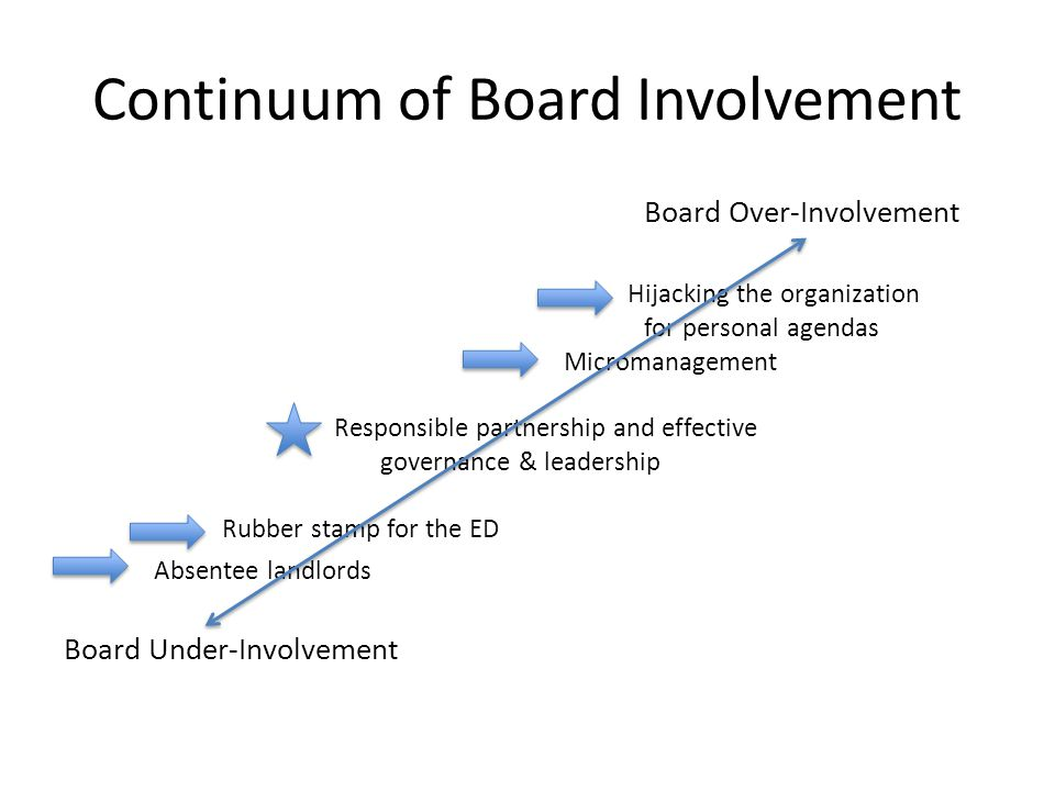 Continuum of Board Involvement Board Over-Involvement Hijacking the organization for personal agendas Micromanagement Responsible partnership and effective governance & leadership Rubber stamp for the ED Absentee landlords Board Under-Involvement