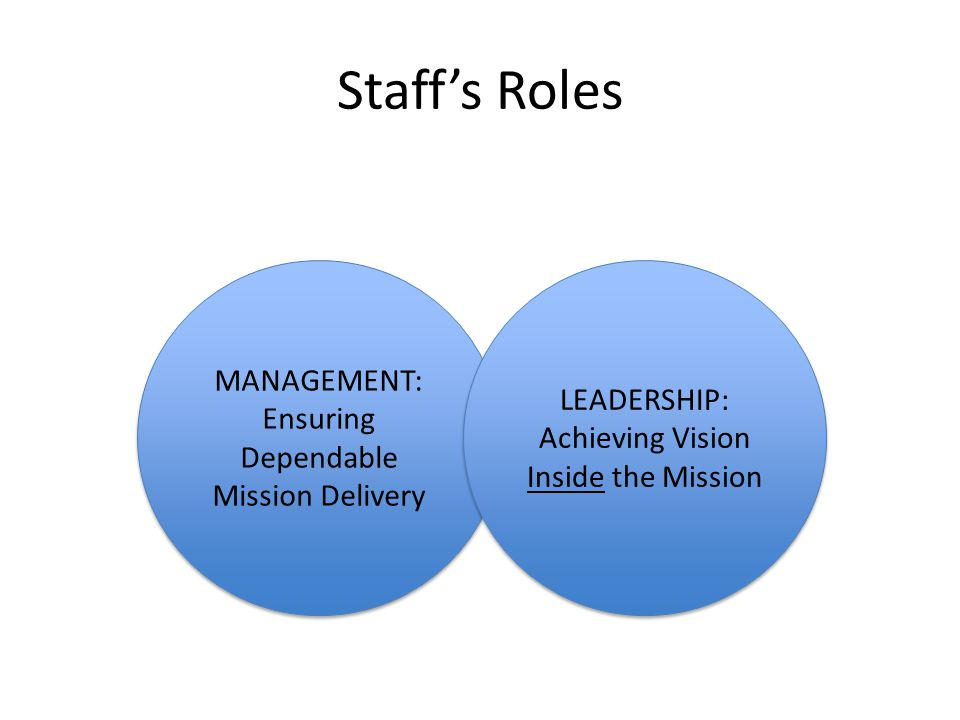 Staff's Roles MANAGEMENT: Ensuring Dependable Mission Delivery MANAGEMENT: Ensuring Dependable Mission Delivery LEADERSHIP: Achieving Vision Inside the Mission LEADERSHIP: Achieving Vision Inside the Mission