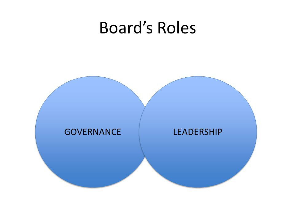 Board's Roles GOVERNANCE LEADERSHIP