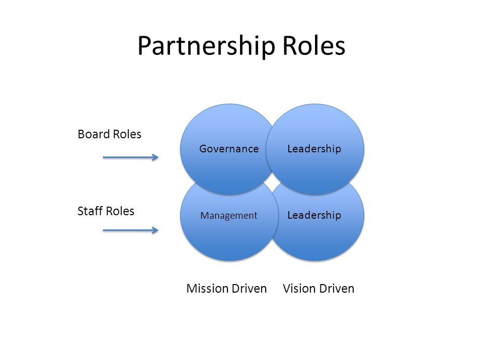 Partnership Roles Board Roles Staff Roles Mission Driven Vision Driven Leadership Management Governance Leadership